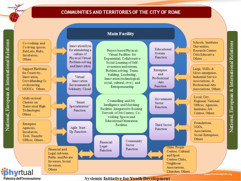 COMMUNITIES AND TERRITORIES OF THE CITY OF ROME