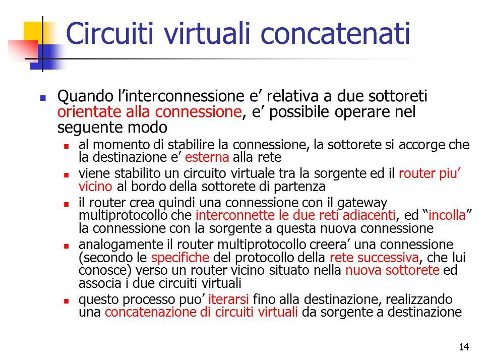 Circuiti virtuali concatenati