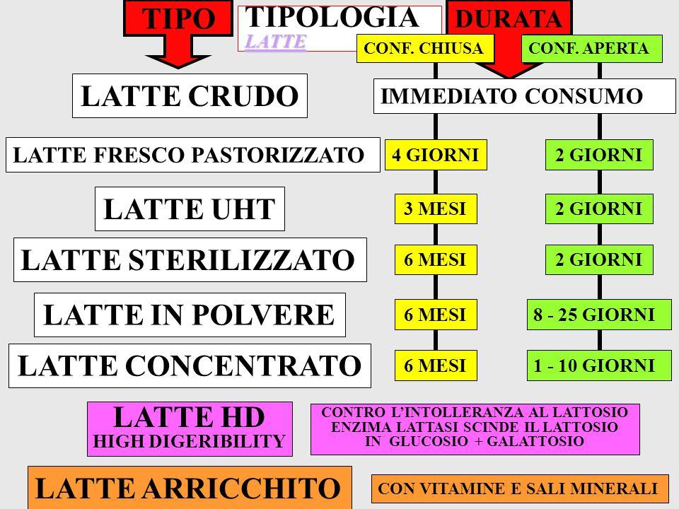 TIPO LATTE CRUDO LATTE UHT LATTE IN POLVERE LATTE CONCENTRATO LATTE HD