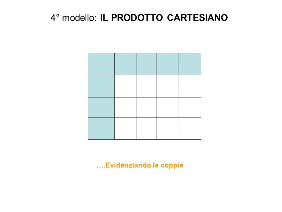 4° modello: IL PRODOTTO CARTESIANO