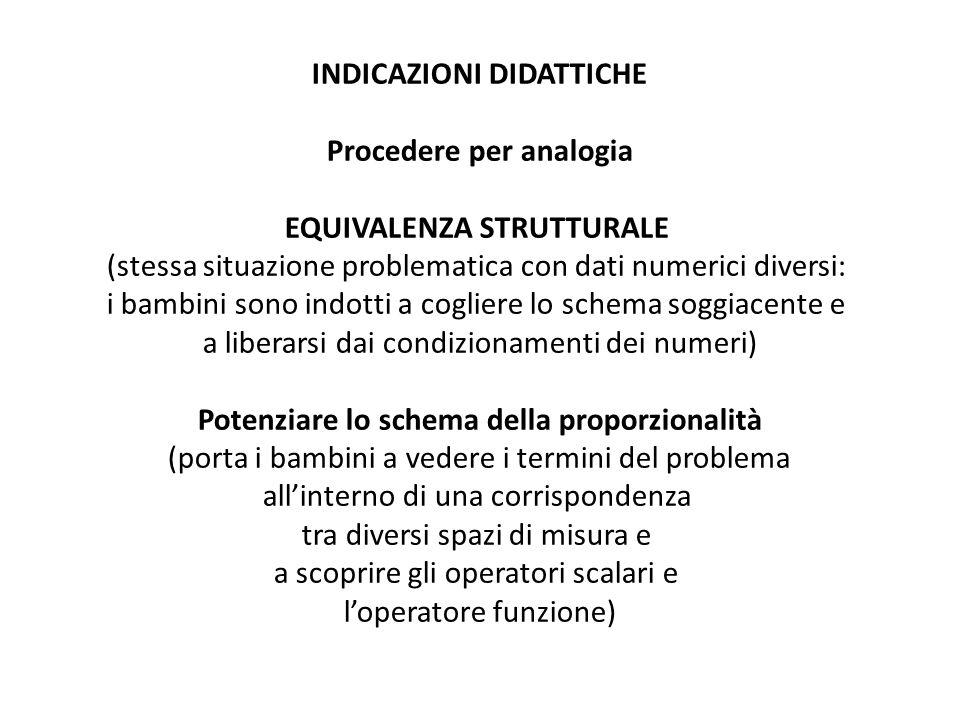 INDICAZIONI DIDATTICHE Procedere per analogia EQUIVALENZA STRUTTURALE