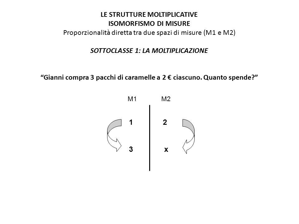 LE STRUTTURE MOLTIPLICATIVE ISOMORFISMO DI MISURE