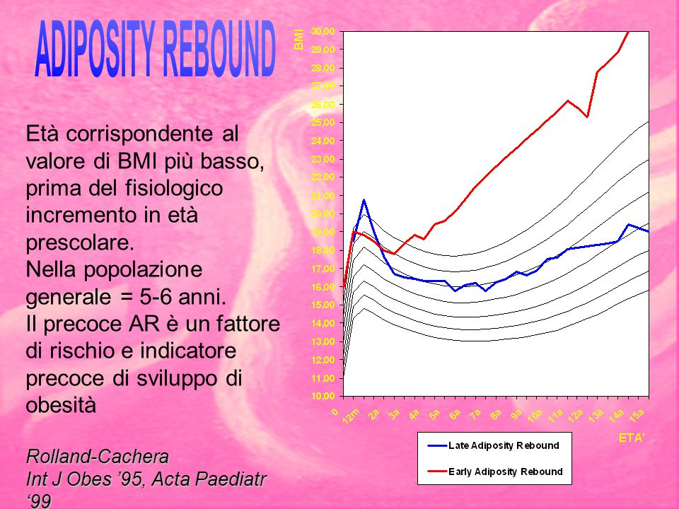 ADIPOSITY REBOUND Età corrispondente al valore di BMI più basso, prima del fisiologico incremento in età prescolare.