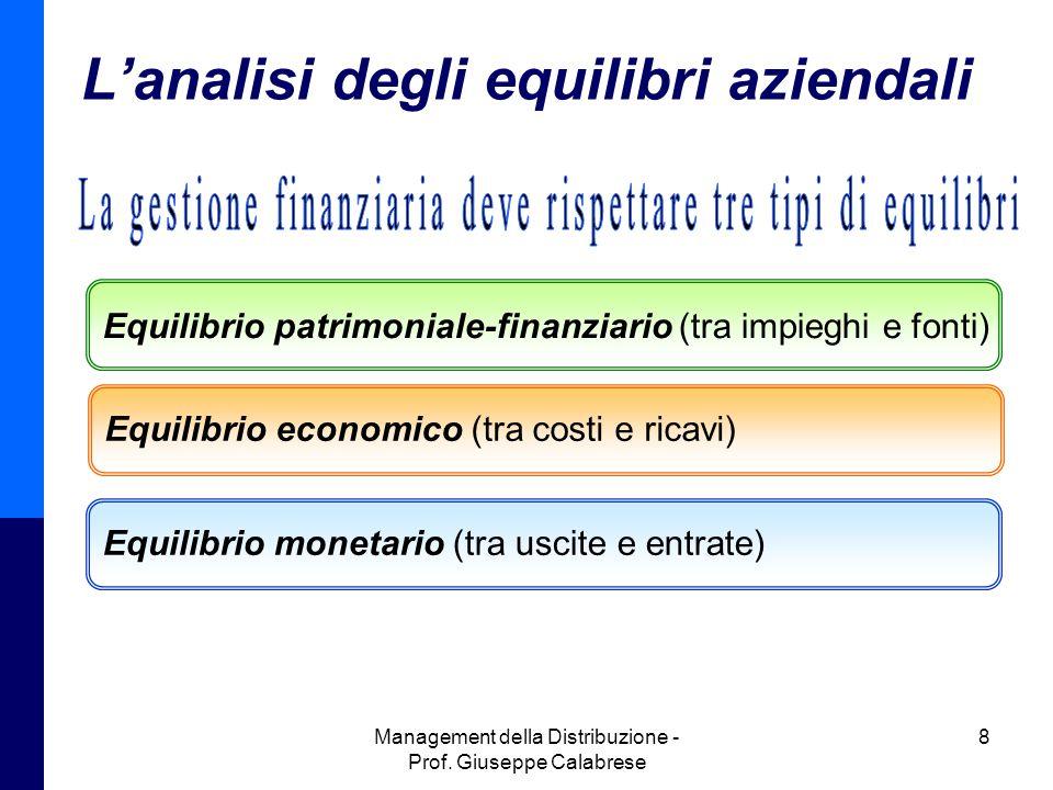 L'analisi degli equilibri aziendali