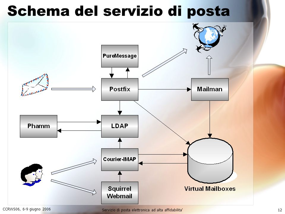 Schema del servizio di posta