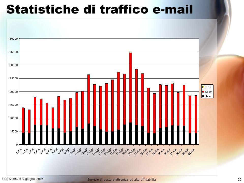 Statistiche di traffico e-mail
