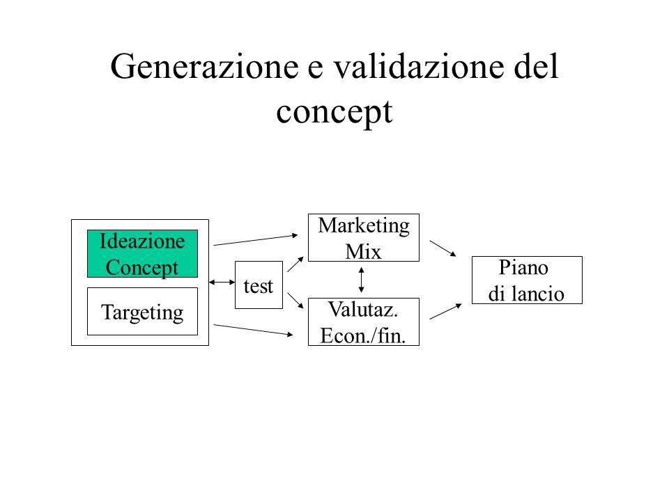 Generazione e validazione del concept