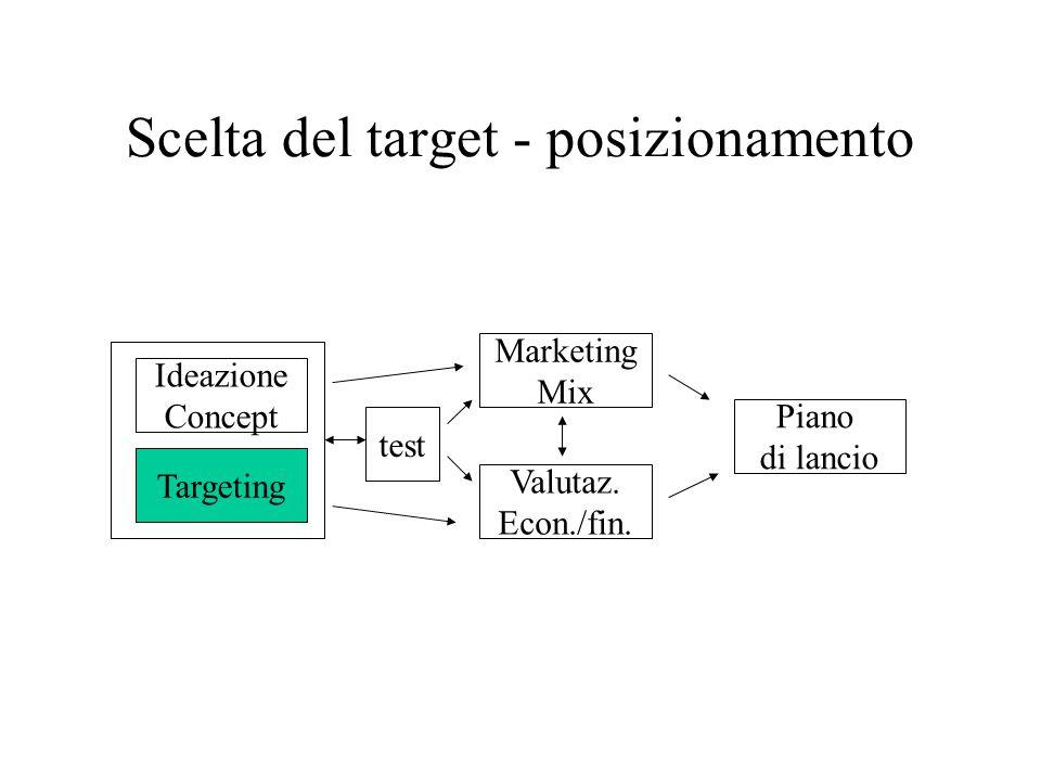 Scelta del target - posizionamento