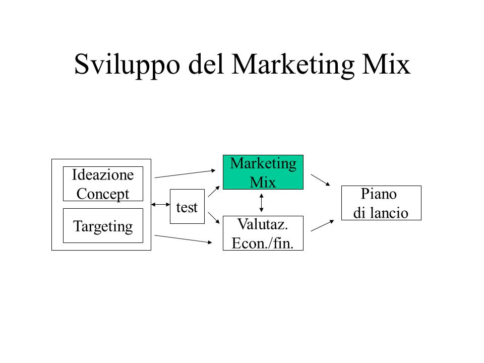Sviluppo del Marketing Mix