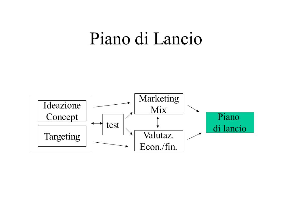 Piano di Lancio Marketing Mix Ideazione Concept Piano test di lancio