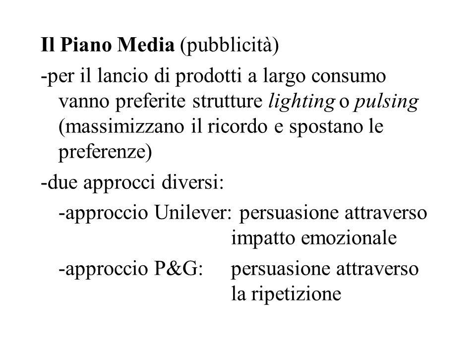 Il Piano Media (pubblicità)