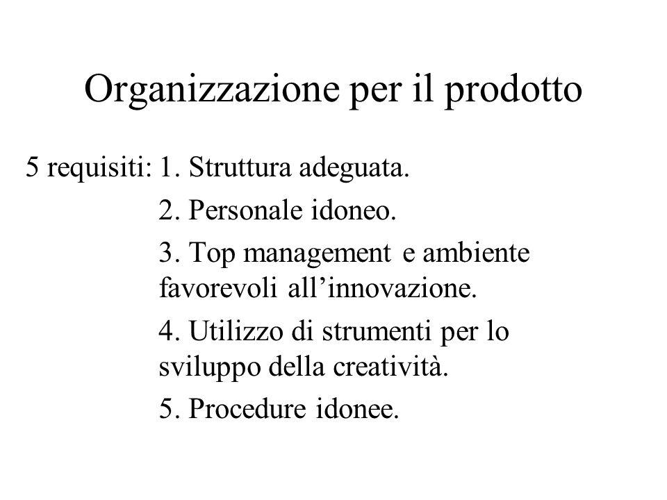Organizzazione per il prodotto