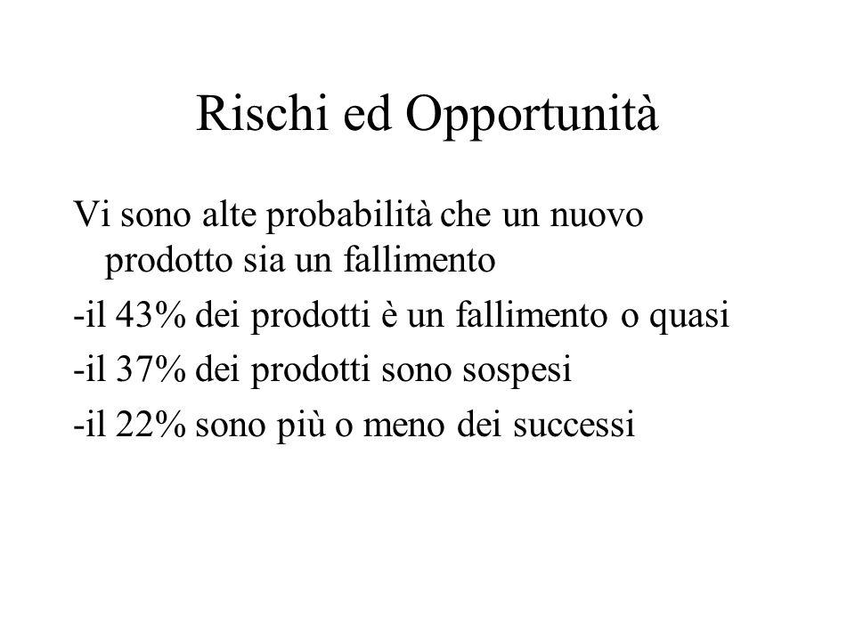 Rischi ed Opportunità Vi sono alte probabilità che un nuovo prodotto sia un fallimento. -il 43% dei prodotti è un fallimento o quasi.