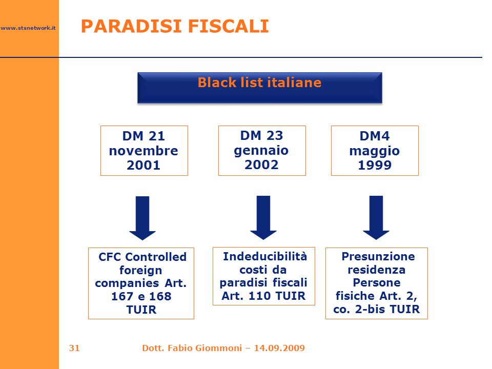 Black list italiane PARADISI FISCALI DM 21 novembre 2001