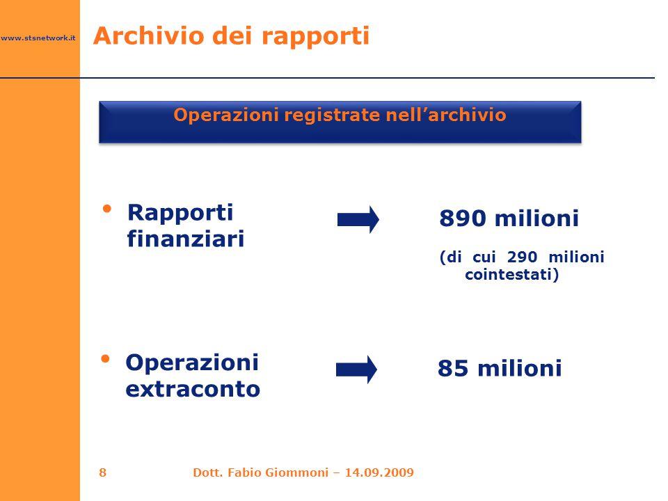 Operazioni registrate nell'archivio