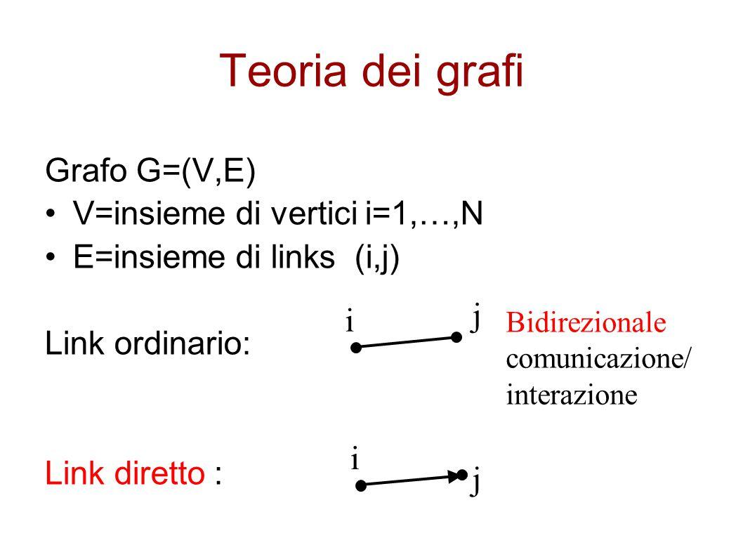 Teoria dei grafi j i i j Grafo G=(V,E) V=insieme di vertici i=1,…,N