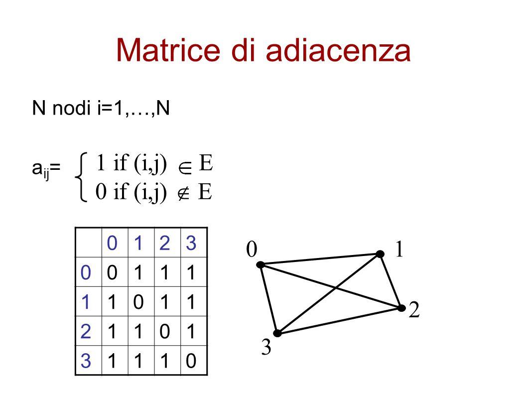 Matrice di adiacenza 1 if (i,j) E 0 if (i,j)  E 1 2 3 N nodi i=1,…,N
