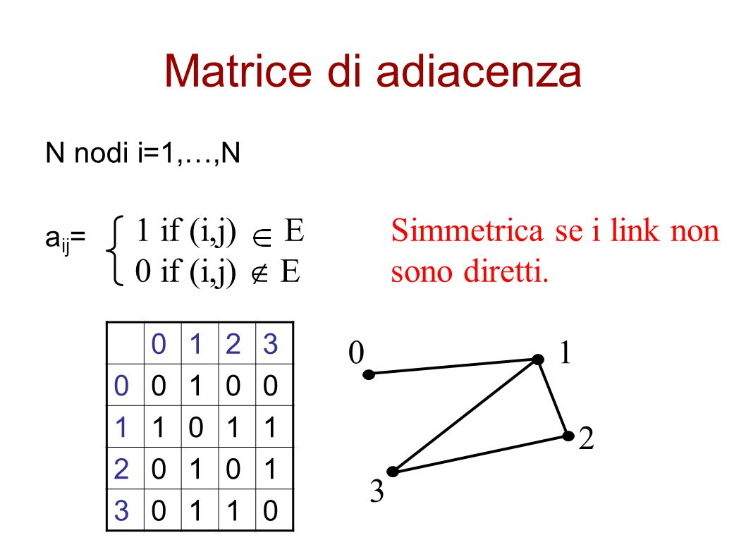 Matrice di adiacenza 1 if (i,j) E 0 if (i,j)  E