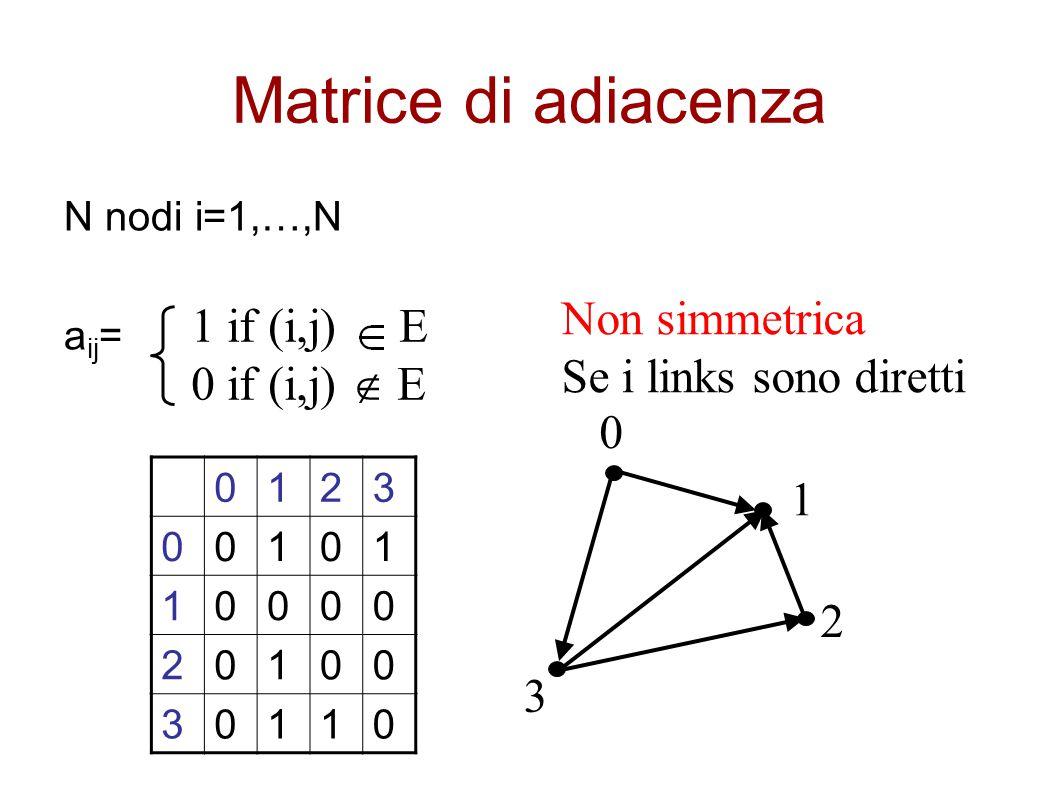 Matrice di adiacenza Non simmetrica 1 if (i,j) E