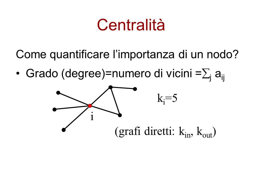Centralità ki=5 i (grafi diretti: kin, kout)