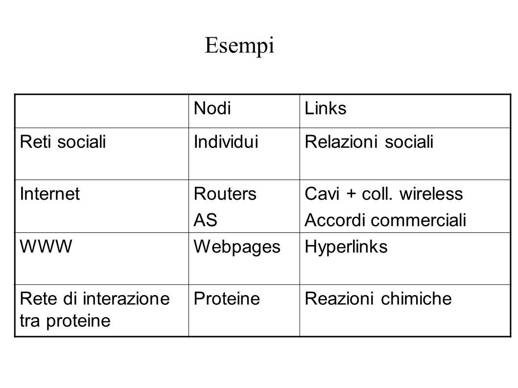 Esempi Nodi Links Reti sociali Individui Relazioni sociali Internet