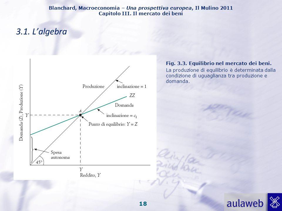 3.1. L'algebra Fig. 3.3. Equilibrio nel mercato dei beni.