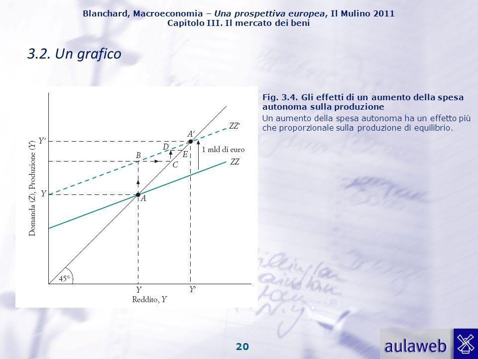 3.2. Un grafico Fig. 3.4. Gli effetti di un aumento della spesa autonoma sulla produzione.