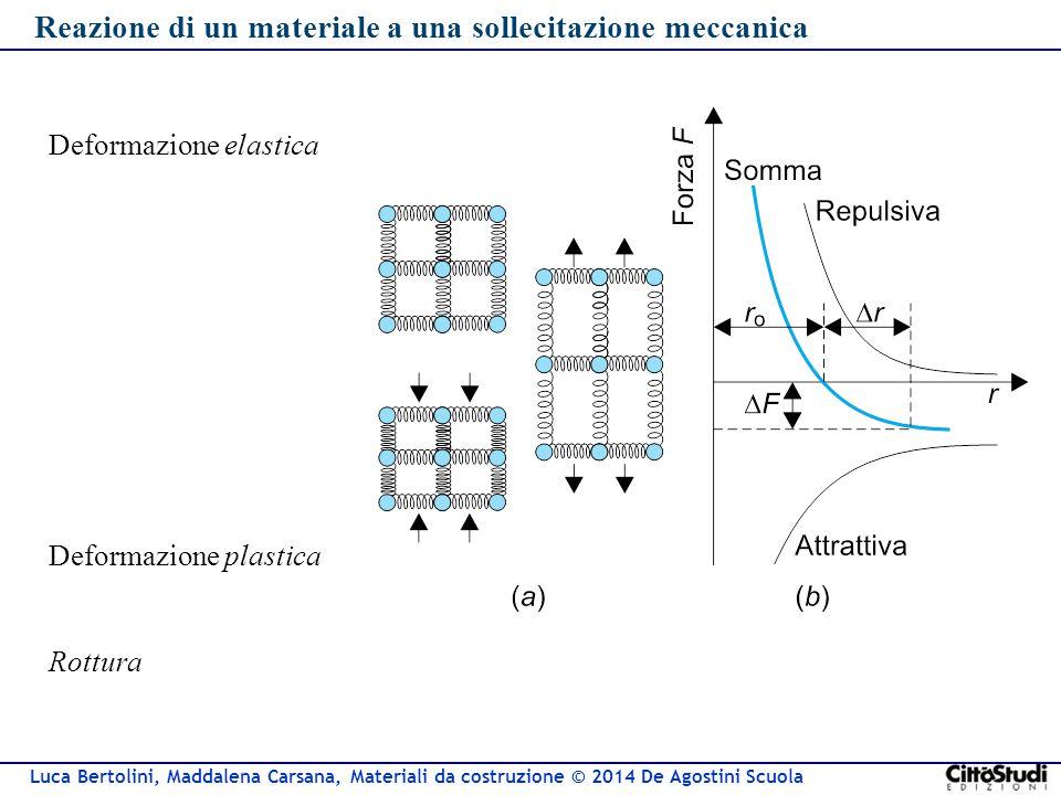 Reazione di un materiale a una sollecitazione meccanica