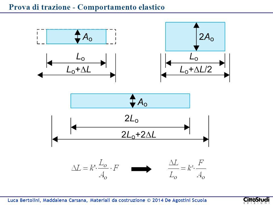 Prova di trazione - Comportamento elastico