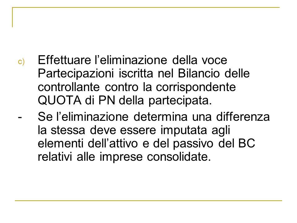 Effettuare l'eliminazione della voce Partecipazioni iscritta nel Bilancio delle controllante contro la corrispondente QUOTA di PN della partecipata.