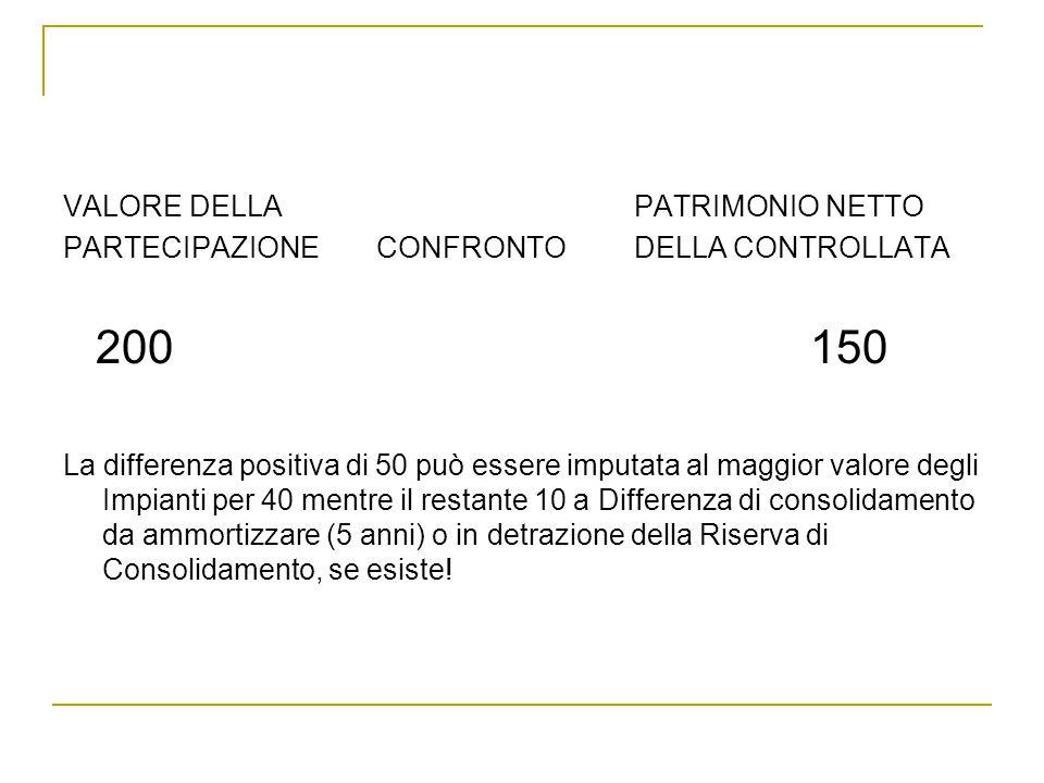 VALORE DELLA PATRIMONIO NETTO