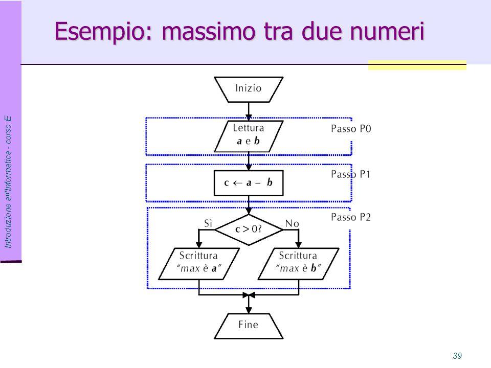 Esempio: massimo tra due numeri