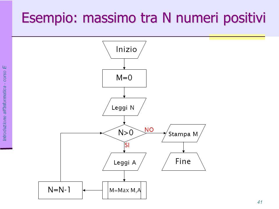 Esempio: massimo tra N numeri positivi