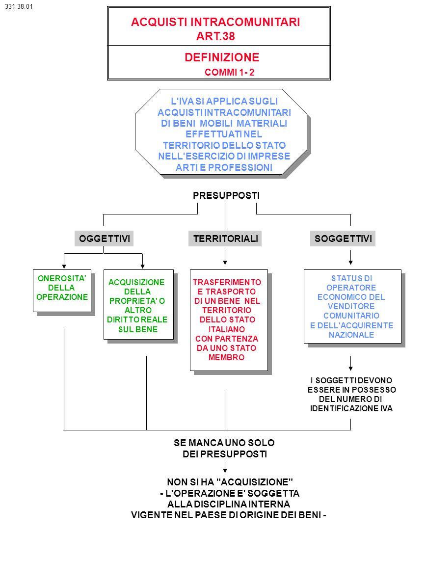 ACQUISTI INTRACOMUNITARI ART.38 DEFINIZIONE COMMI 1- 2