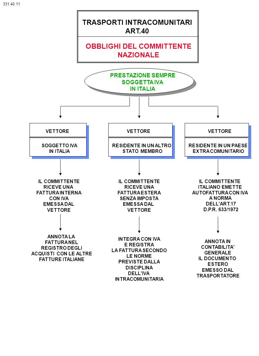 TRASPORTI INTRACOMUNITARI OBBLIGHI DEL COMMITTENTE