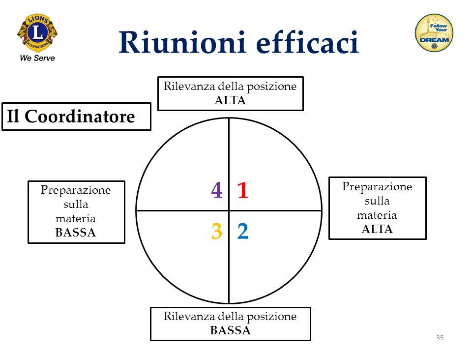 Riunioni efficaci 4 1 3 2 Il Coordinatore Rilevanza della posizione