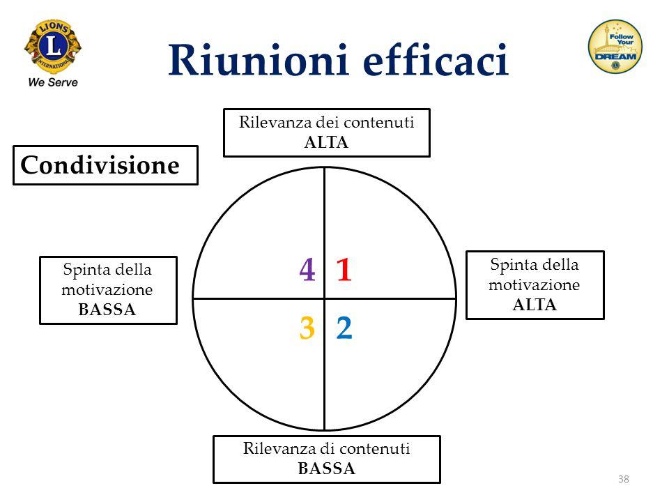Riunioni efficaci 4 1 3 2 Condivisione Rilevanza dei contenuti ALTA