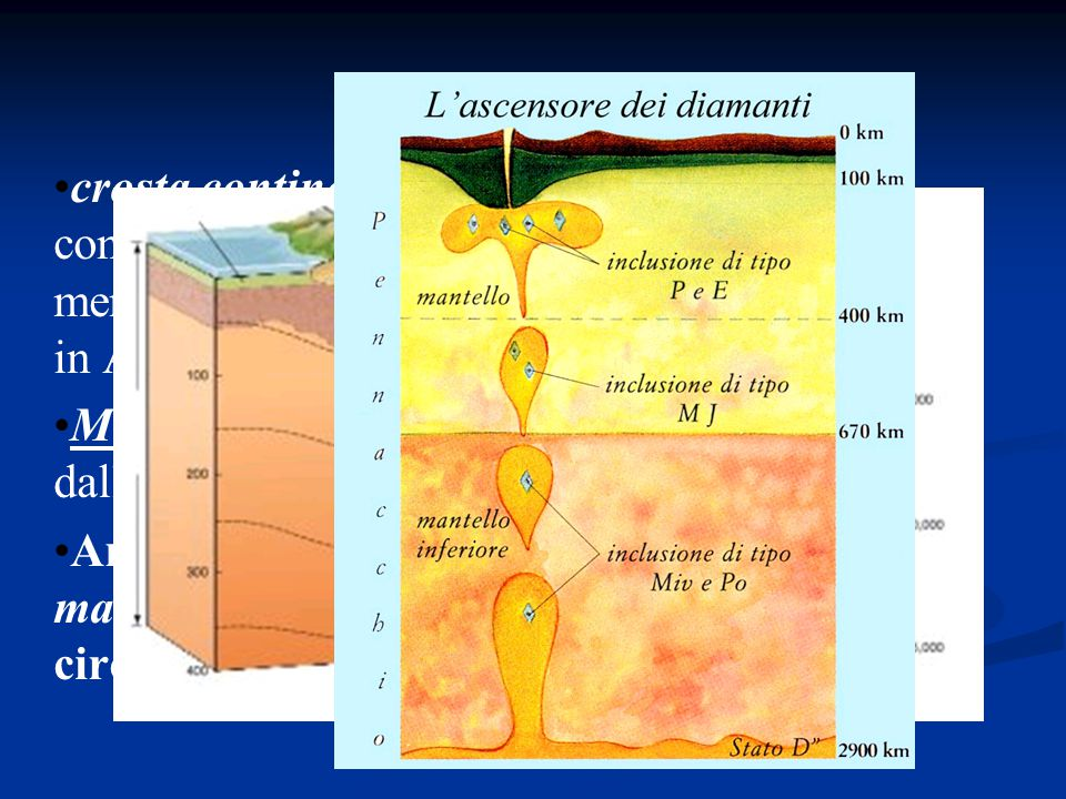 crosta continentale (30-40 km sotto i continenti, 70 km sotto le catene montuose) meno denso costituita da rocce silicatiche ricche in Al e Si.