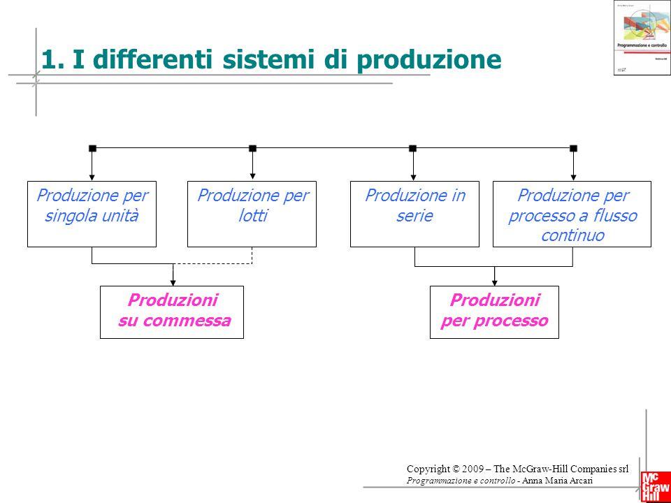 1. I differenti sistemi di produzione
