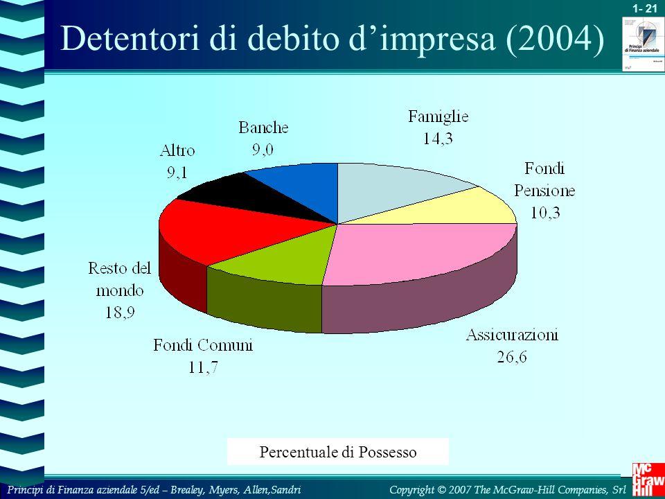 Detentori di debito d'impresa (2004)