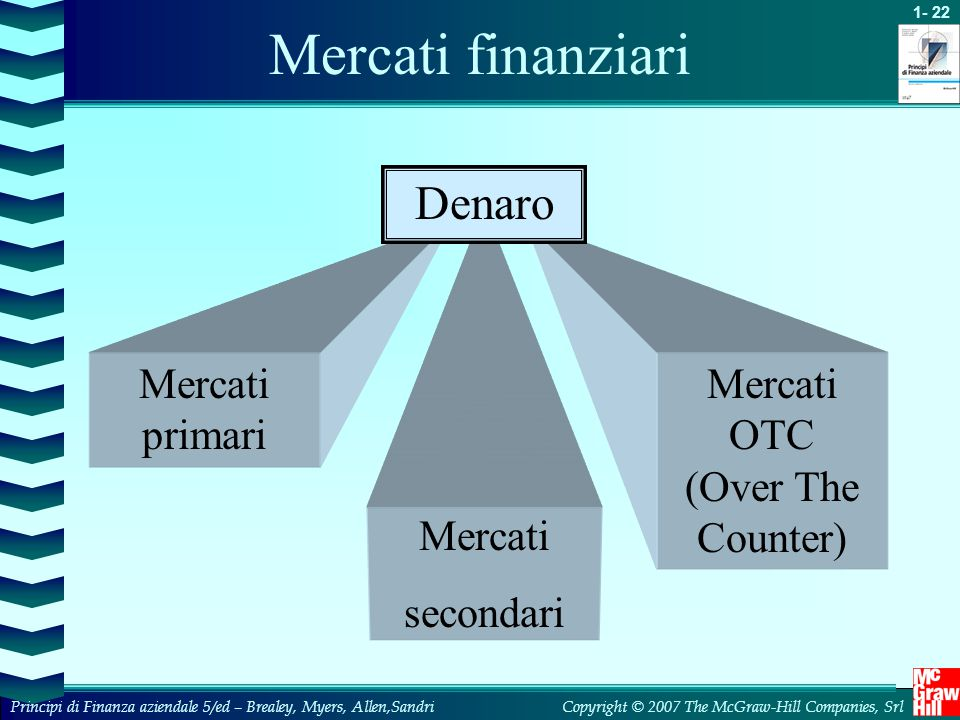 Mercati OTC (Over The Counter)