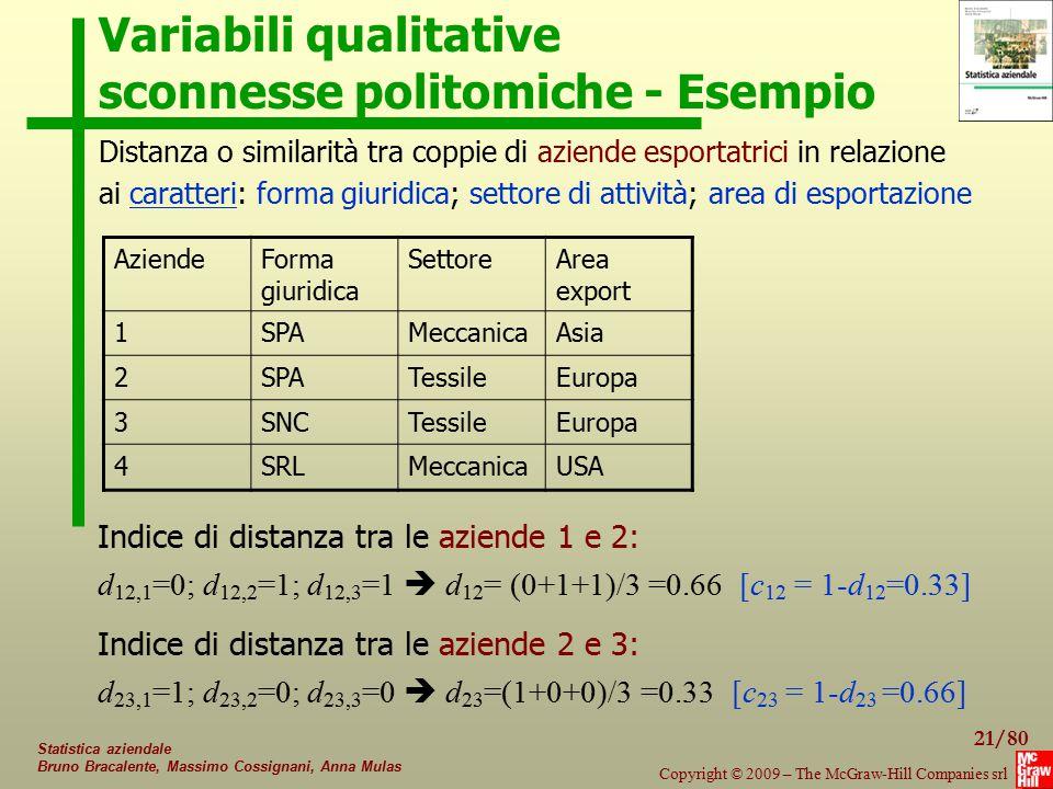 Variabili qualitative sconnesse politomiche - Esempio