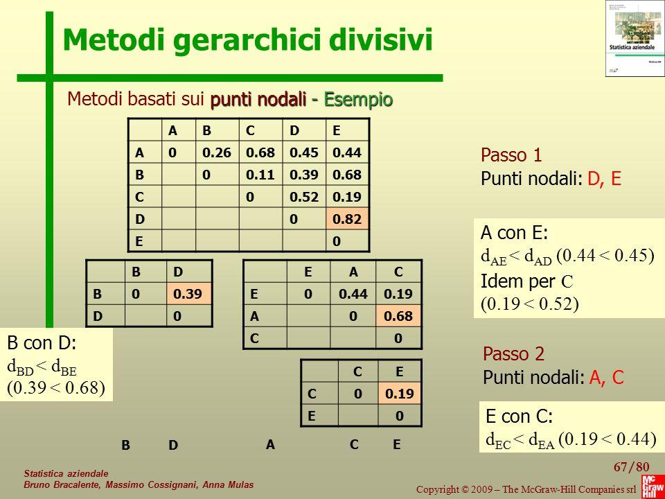 Metodi gerarchici divisivi