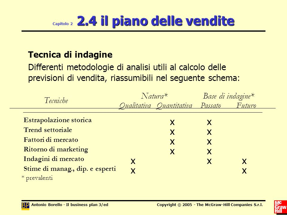 Il business plan ppt scaricare for Creatore di piano di base
