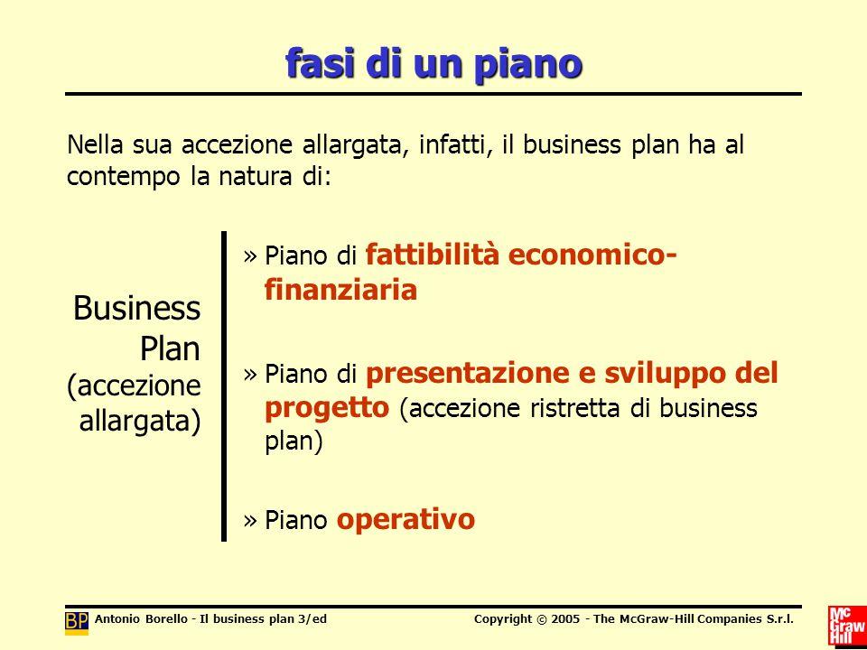 fasi di un piano Business Plan (accezione allargata)