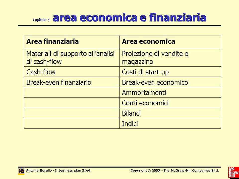 Capitolo 5 area economica e finanziaria