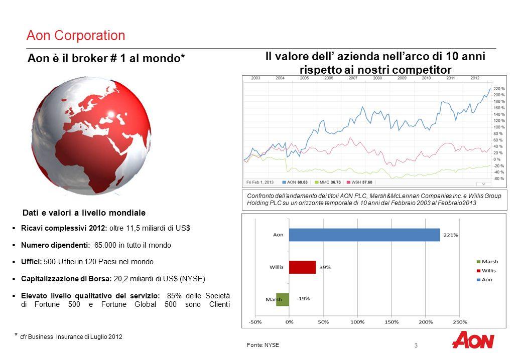Commissioni nette (Euro/000)