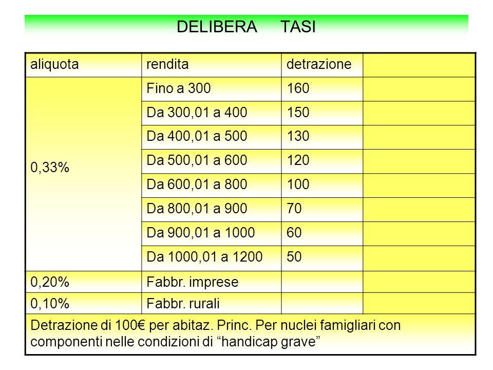 DELIBERA TASI aliquota rendita detrazione 0,33% Fino a 300 160