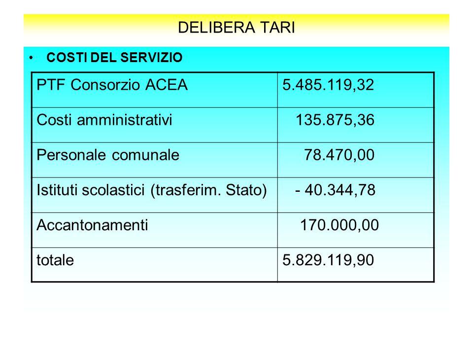 Istituti scolastici (trasferim. Stato) - 40.344,78 Accantonamenti