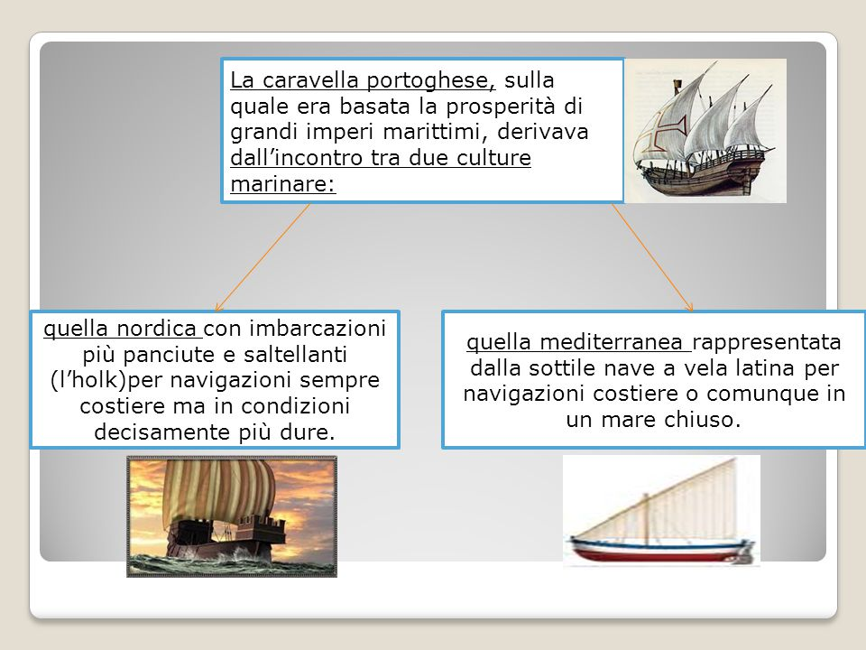 La caravella portoghese, sulla quale era basata la prosperità di grandi imperi marittimi, derivava dall'incontro tra due culture marinare: